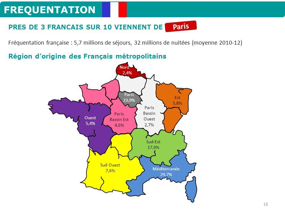 FREQUENTATION Paris PRES DE 3 FRANCAIS SUR 10 VIENNENT DE