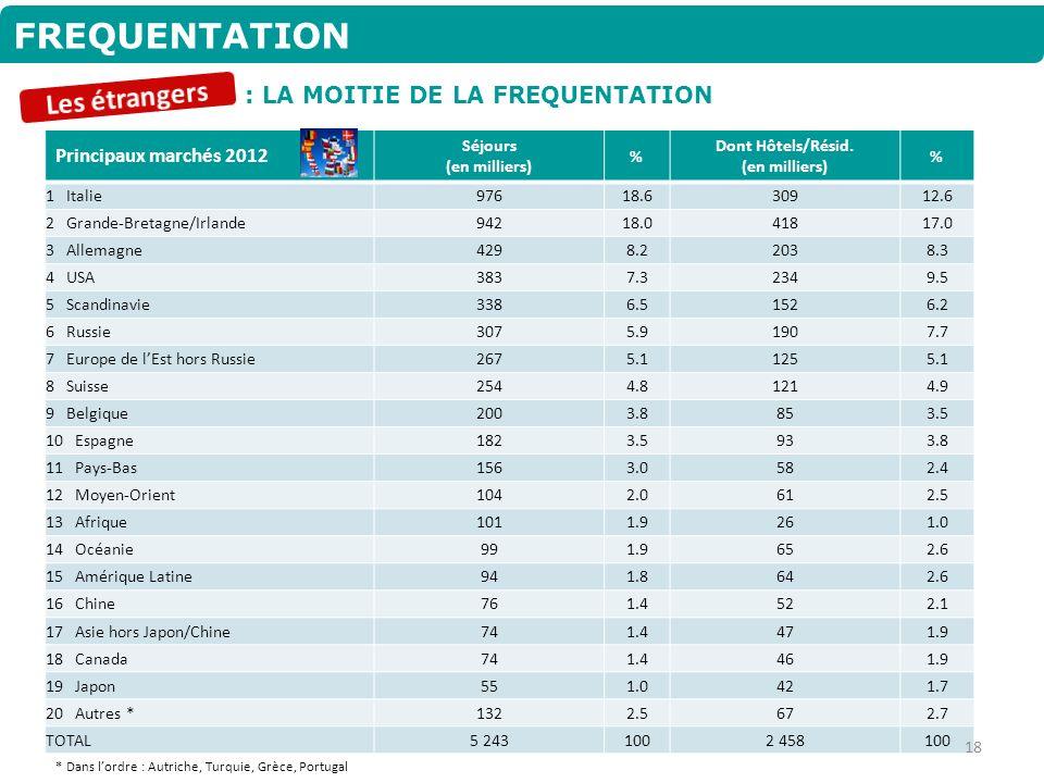 FREQUENTATION Les étrangers : LA MOITIE DE LA FREQUENTATION