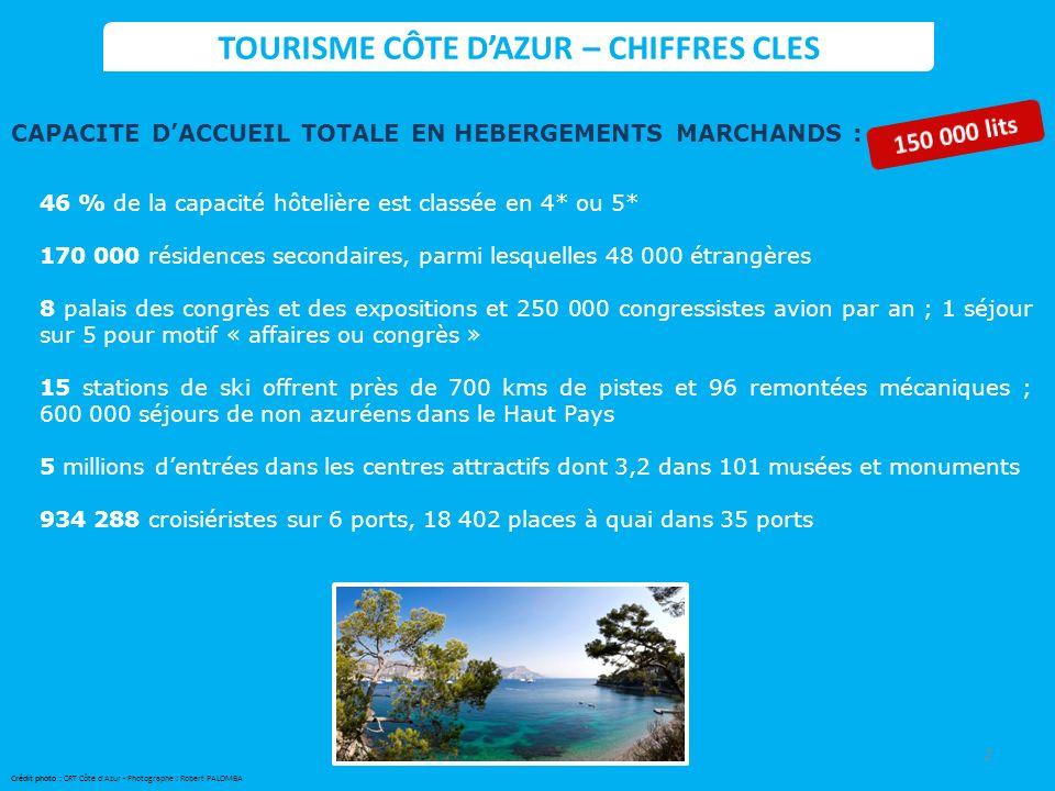 TOURISME CÔTE D'AZUR – CHIFFRES CLES