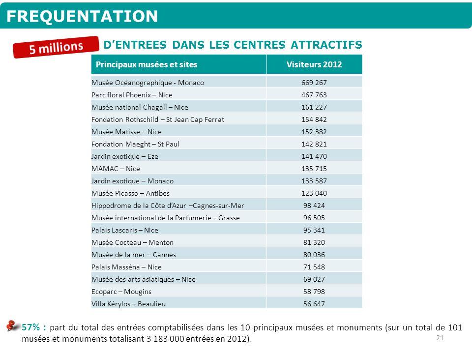 FREQUENTATION 5 millions D'ENTREES DANS LES CENTRES ATTRACTIFS