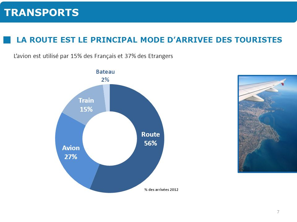 TRANSPORTS LA ROUTE EST LE PRINCIPAL MODE D'ARRIVEE DES TOURISTES