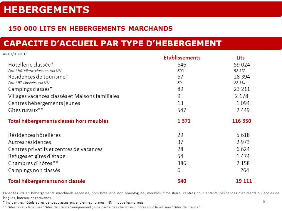 HEBERGEMENTS CAPACITE D'ACCUEIL PAR TYPE D'HEBERGEMENT