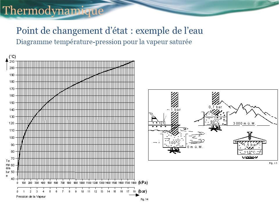 Thermodynamique Point de changement d'état : exemple de l'eau
