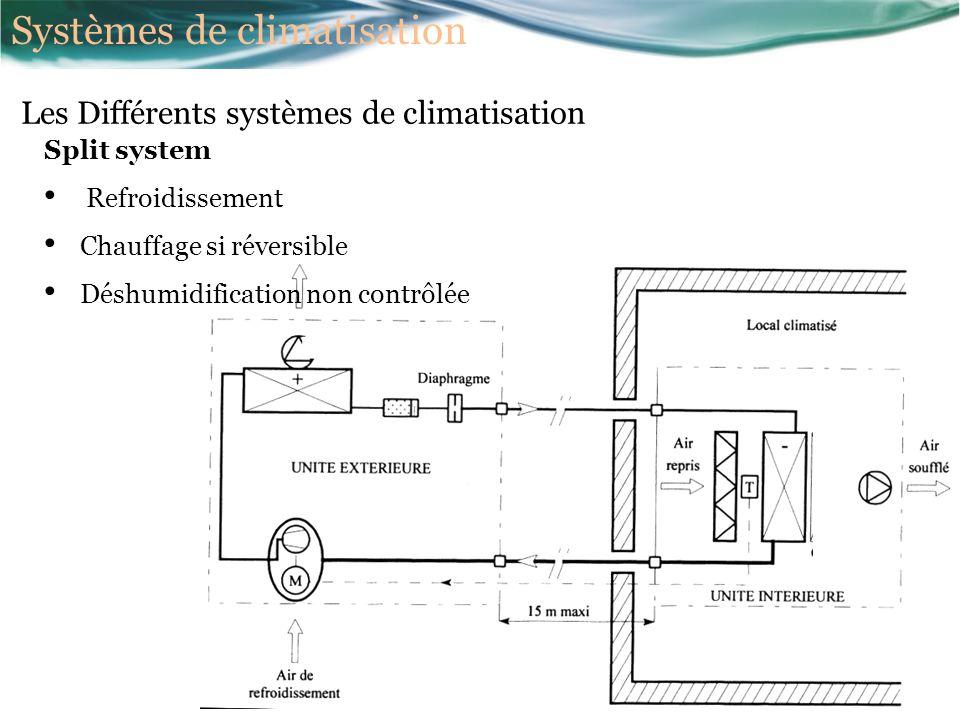 Les Différents systèmes de climatisation