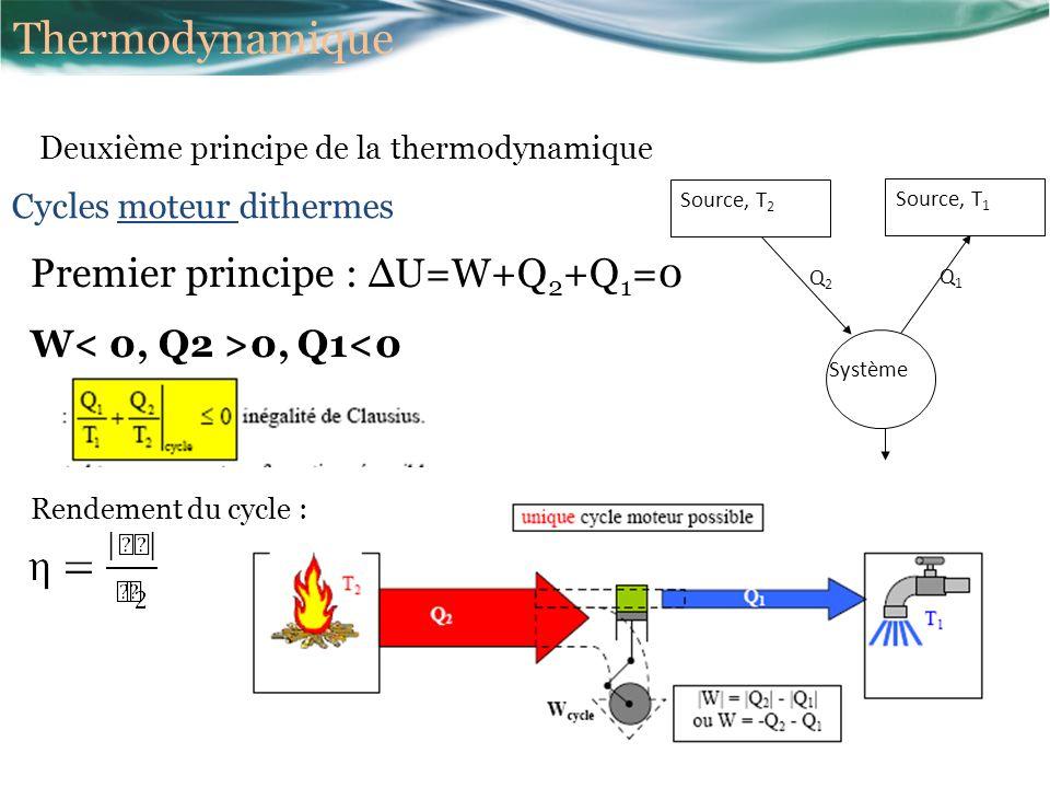 Thermodynamique Premier principe : ΔU=W+Q2+Q1=0