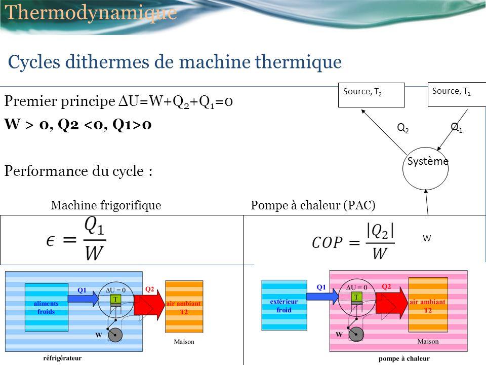 Thermodynamique Cycles dithermes de machine thermique