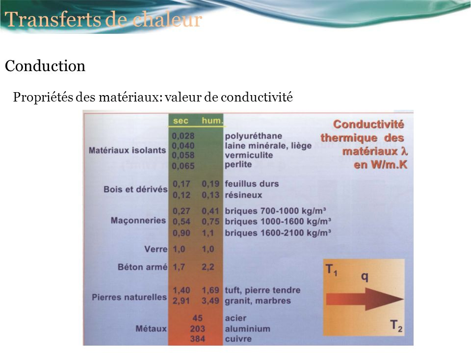 Transferts de chaleur Conduction