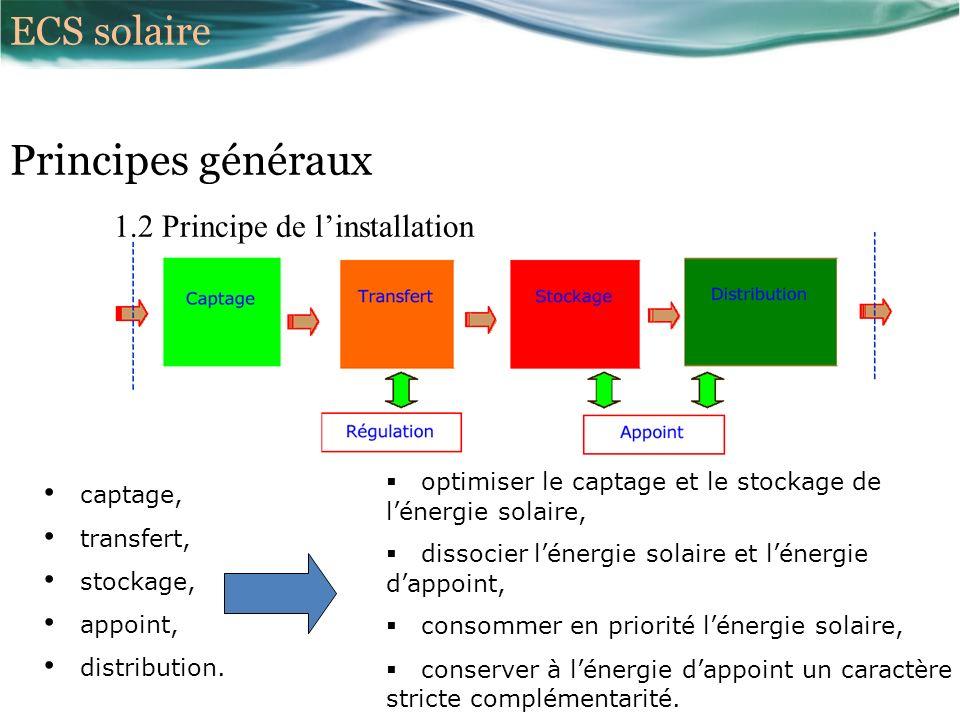 Principes généraux ECS solaire 1.2 Principe de l'installation