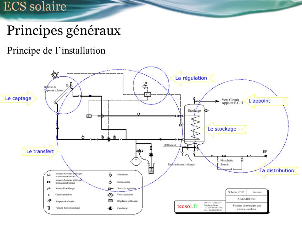ECS solaire Principes généraux Principe de l'installation