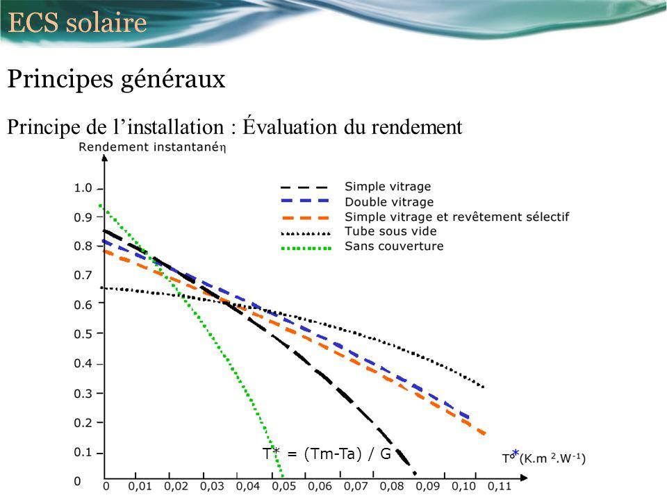 ECS solaire Principes généraux