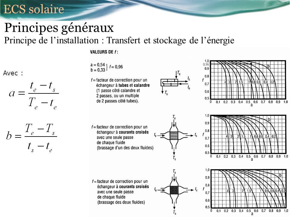 Principes généraux ECS solaire