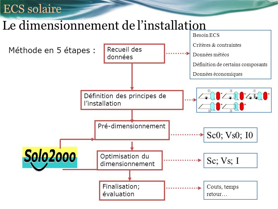 Le dimensionnement de l'installation
