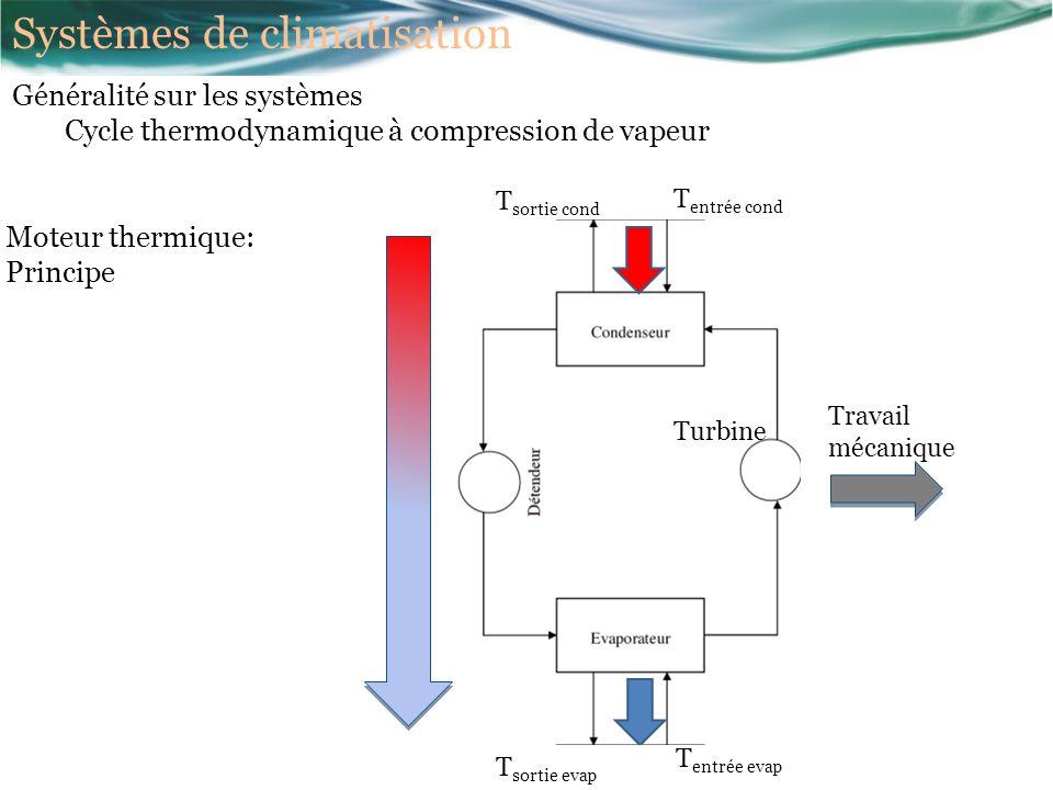 Moteur thermique: Principe