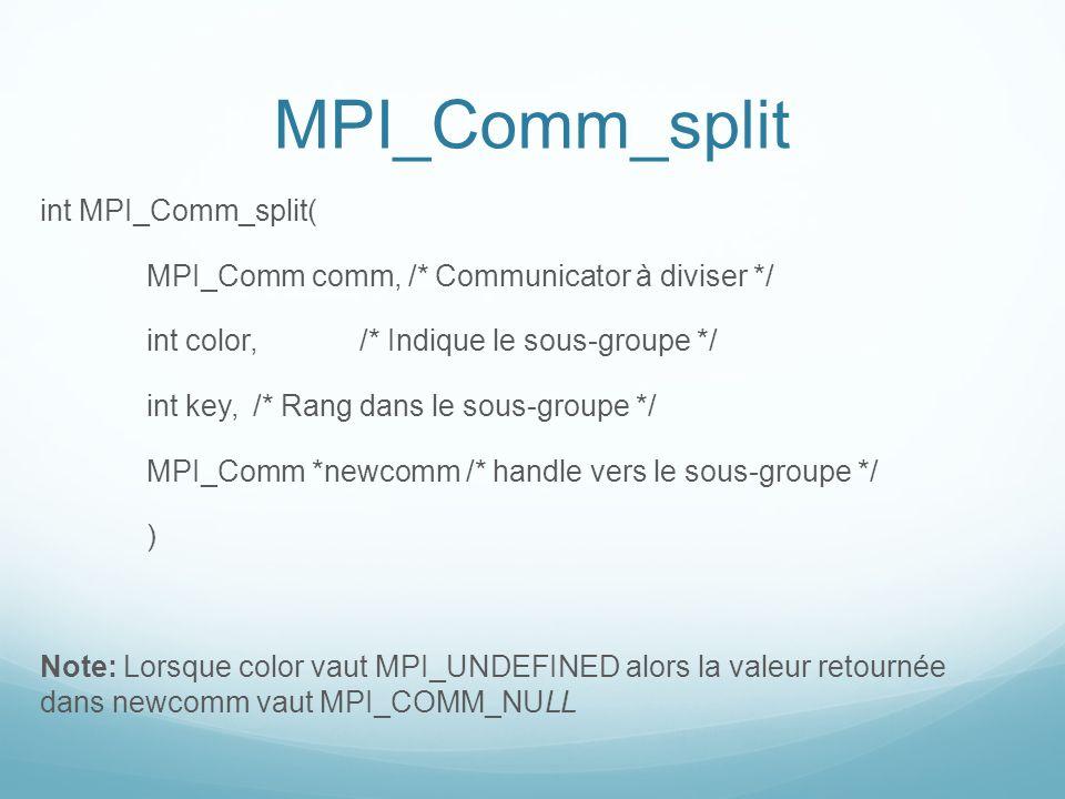 MPI_Comm_split