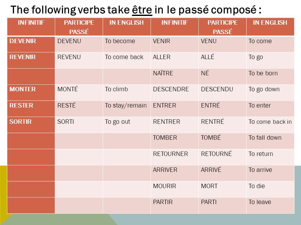 The following verbs take être in le passé composé :
