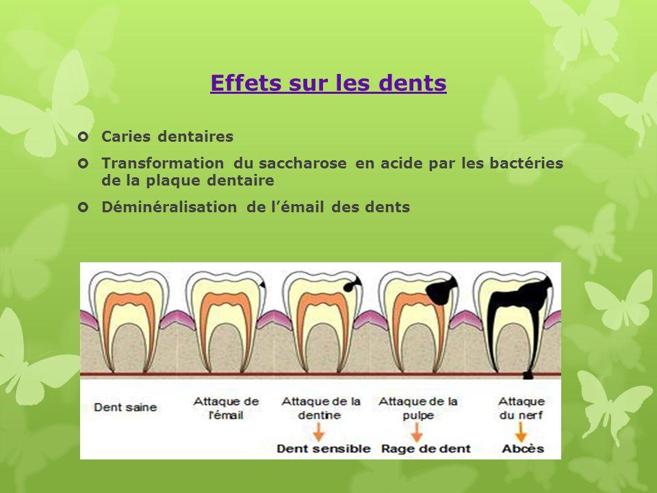 Effets sur les dents Caries dentaires