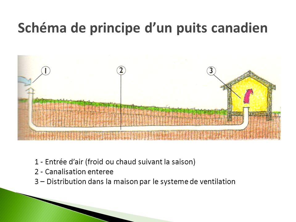 Schéma de principe d'un puits canadien