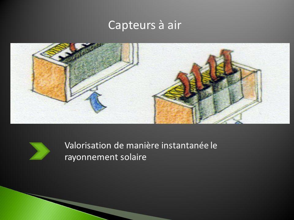 Capteurs à air Valorisation de manière instantanée le rayonnement solaire