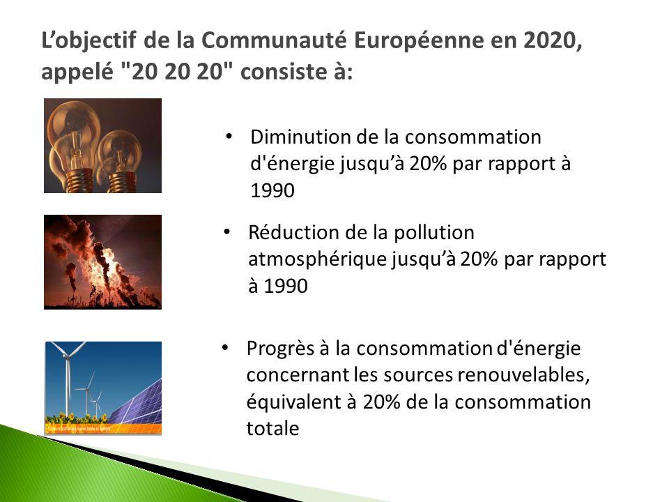 L'objectif de la Communauté Européenne en 2020, appelé 20 20 20 consiste à: