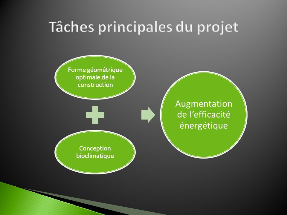 Tâches principales du projet