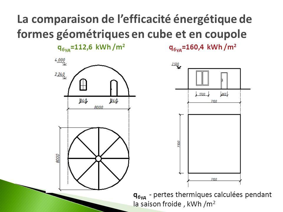 La comparaison de l'efficacité énergétique de formes géométriques en cube et en coupole
