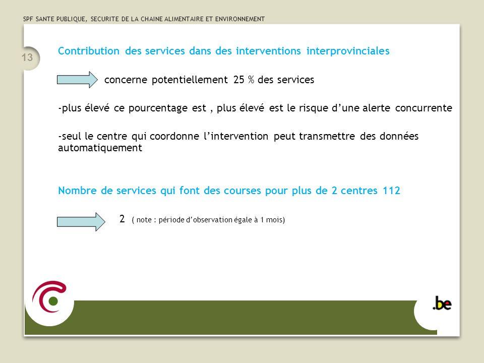 Contribution des services dans des interventions interprovinciales
