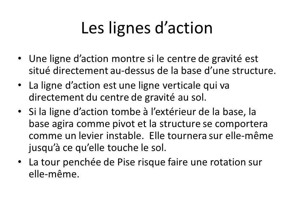 Les lignes d'action Une ligne d'action montre si le centre de gravité est situé directement au-dessus de la base d'une structure.