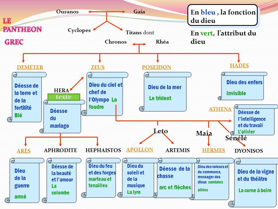En bleu , la fonction du dieu En vert, l'attribut du dieu LE PANTHEON