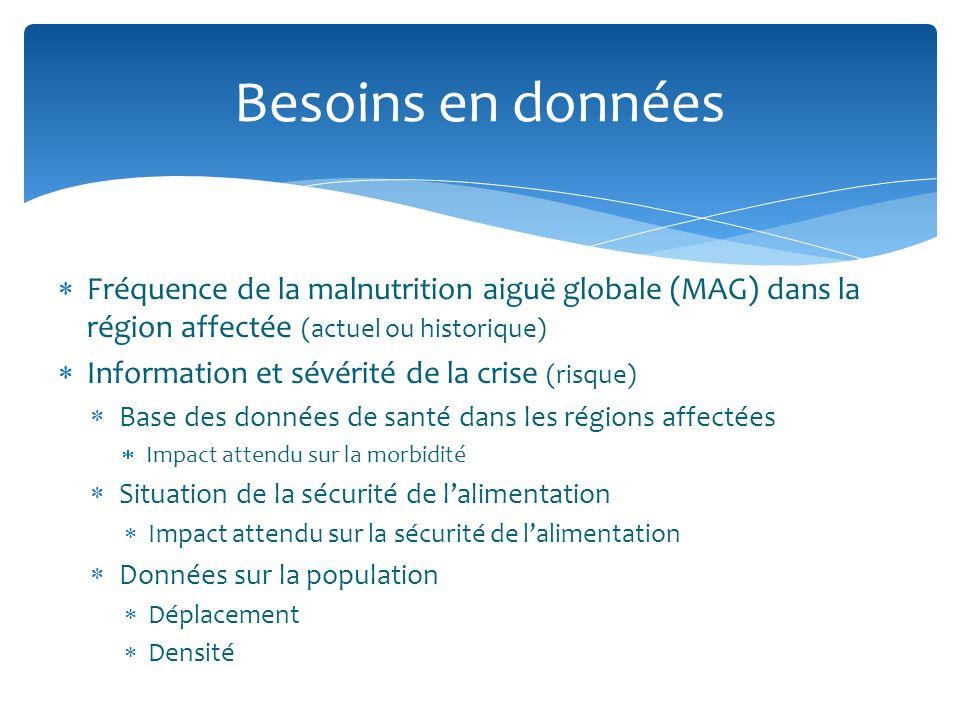 Besoins en données Fréquence de la malnutrition aiguë globale (MAG) dans la région affectée (actuel ou historique)