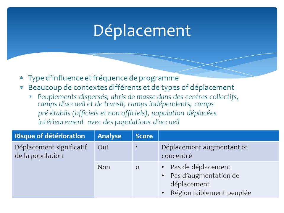 Déplacement Type d'influence et fréquence de programme