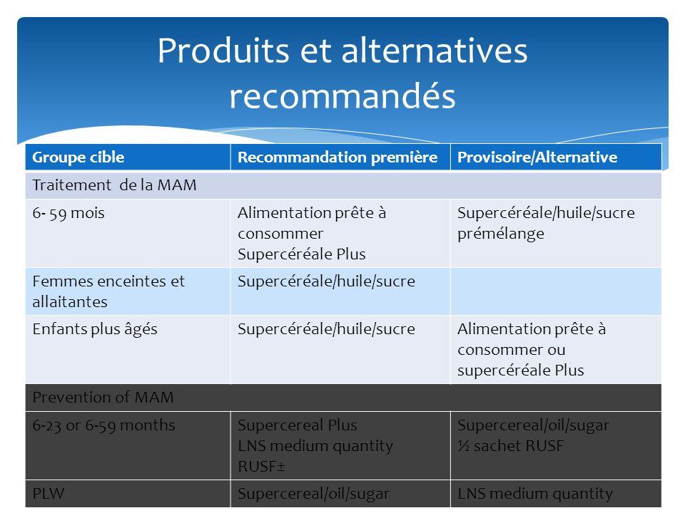 Produits et alternatives recommandés