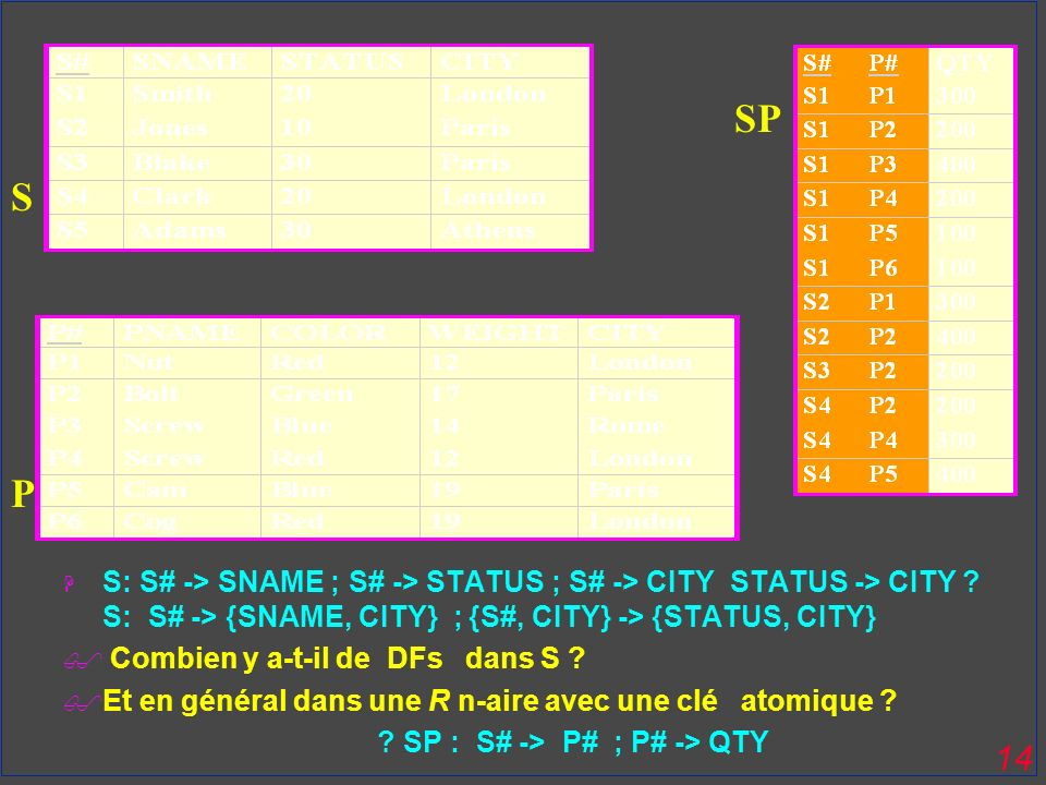 SP S. P. S: S# -> SNAME ; S# -> STATUS ; S# -> CITY STATUS -> CITY S: S# -> {SNAME, CITY} ; {S#, CITY} -> {STATUS, CITY}