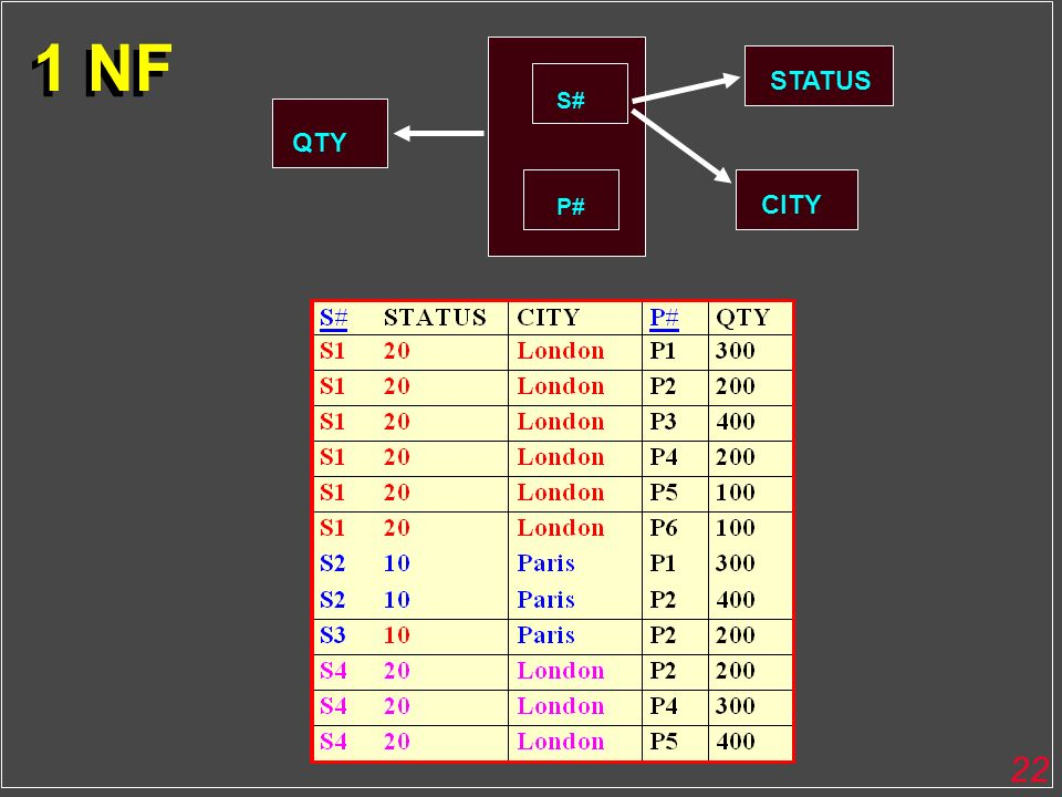 1 NF STATUS S# QTY P# CITY