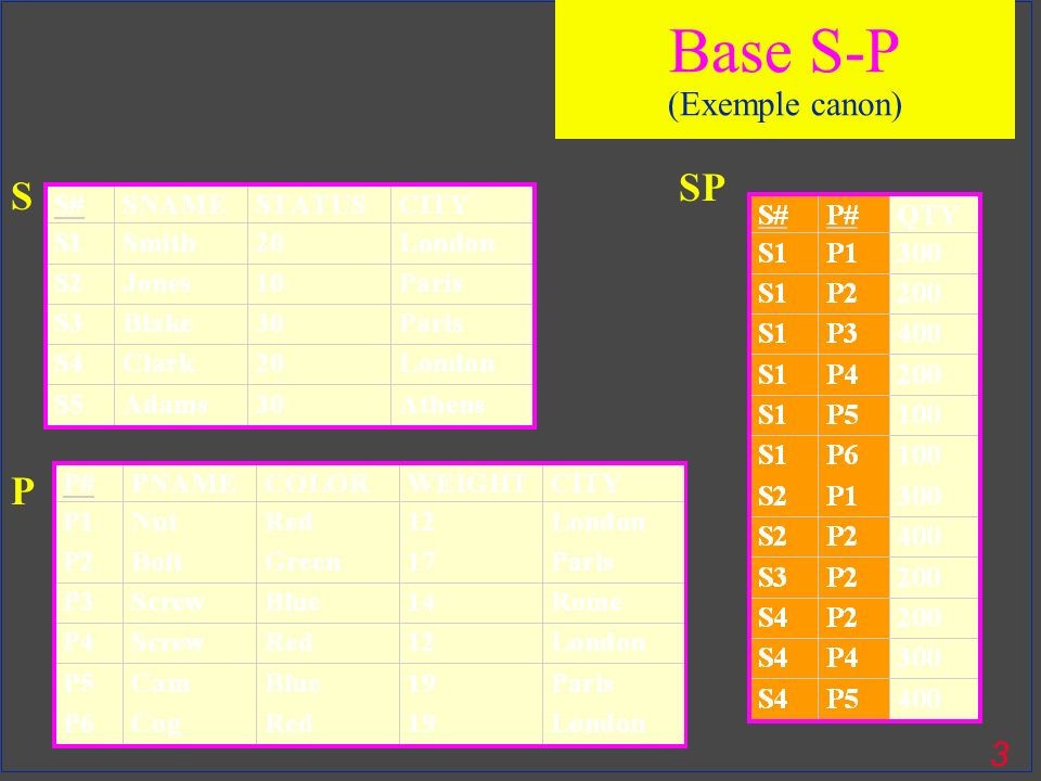 Base S-P (Exemple canon) SP S P