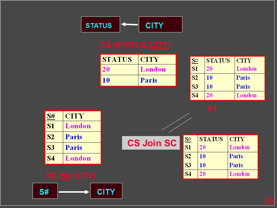 STATUS CITY CS (STATUS, CITY) S1 CS Join SC SC (S#, CITY) S# CITY