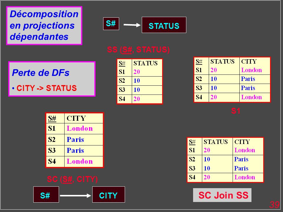 Décomposition en projections dépendantes Perte de DFs SC Join SS S#