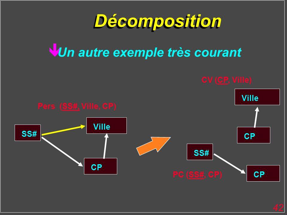 Décomposition Un autre exemple très courant CV (CP, Ville) Ville