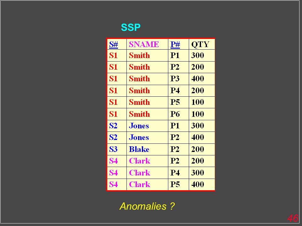 SSP Anomalies
