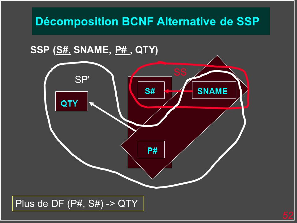 BCNF Décomposition BCNF Alternative de SSP SSP (S#, SNAME, P# , QTY)