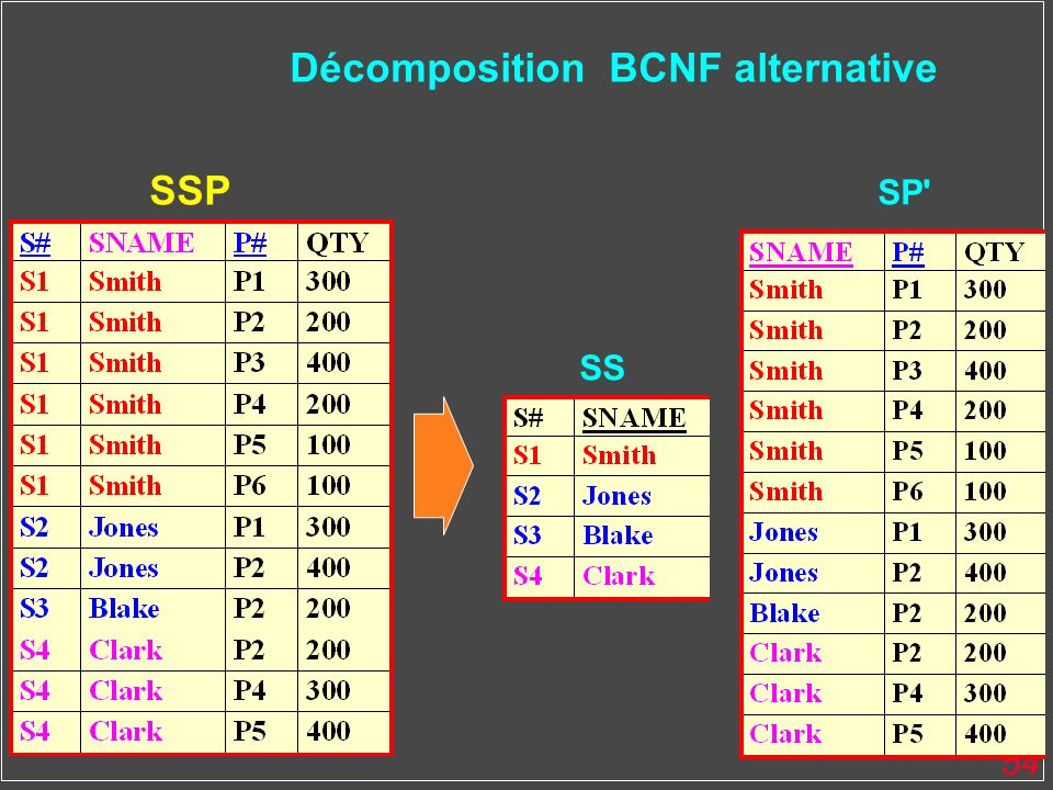 Décomposition BCNF alternative