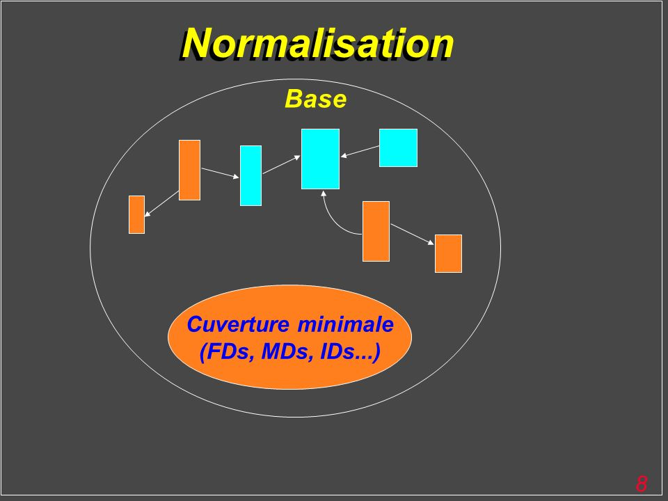Normalisation Base Cuverture minimale (FDs, MDs, IDs...)
