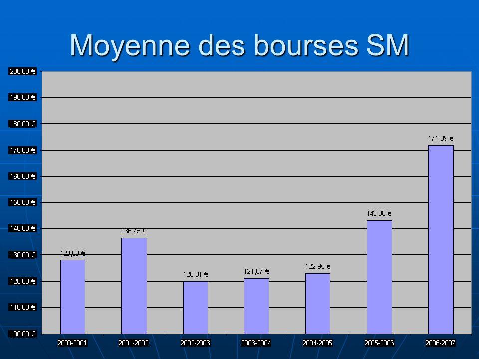 Moyenne des bourses SM 11