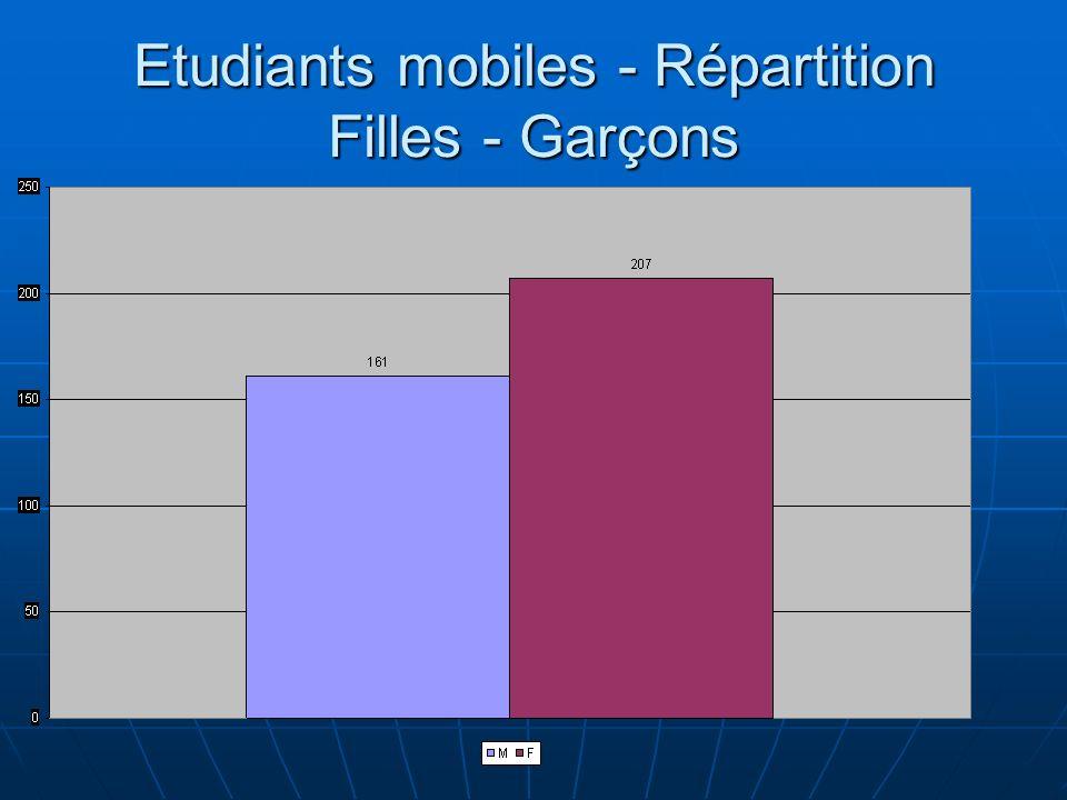 Etudiants mobiles - Répartition Filles - Garçons