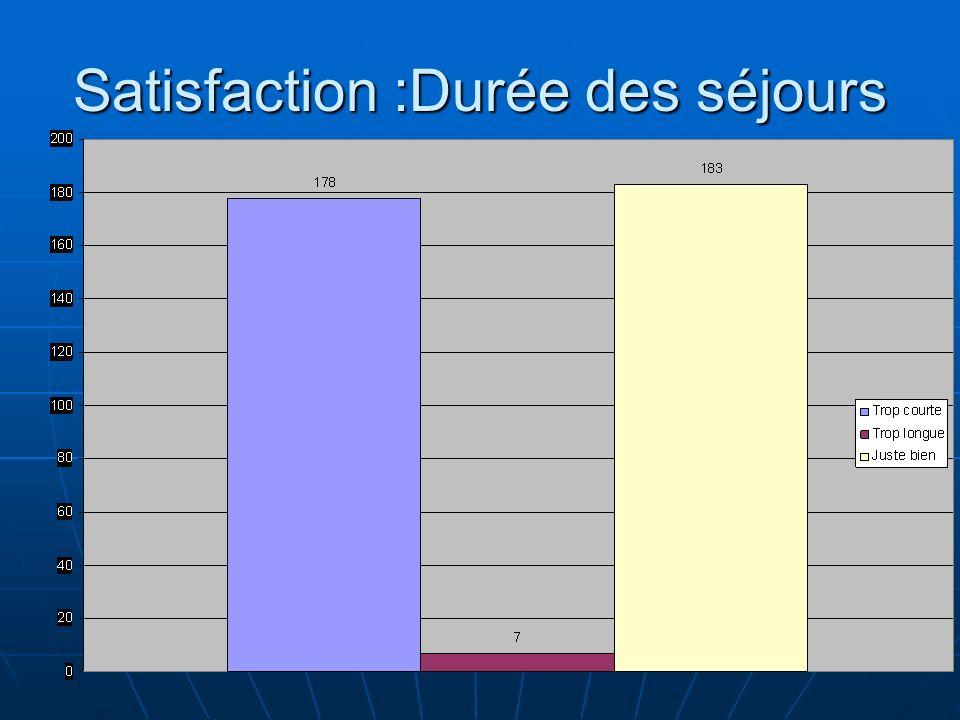 Satisfaction :Durée des séjours