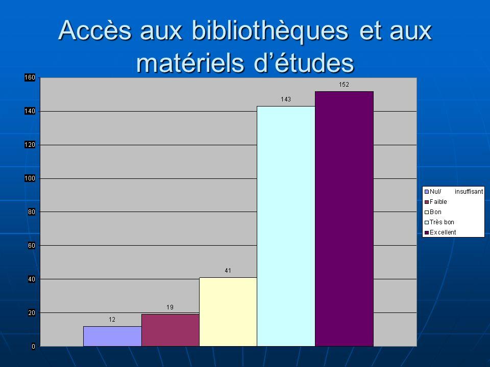 Accès aux bibliothèques et aux matériels d'études