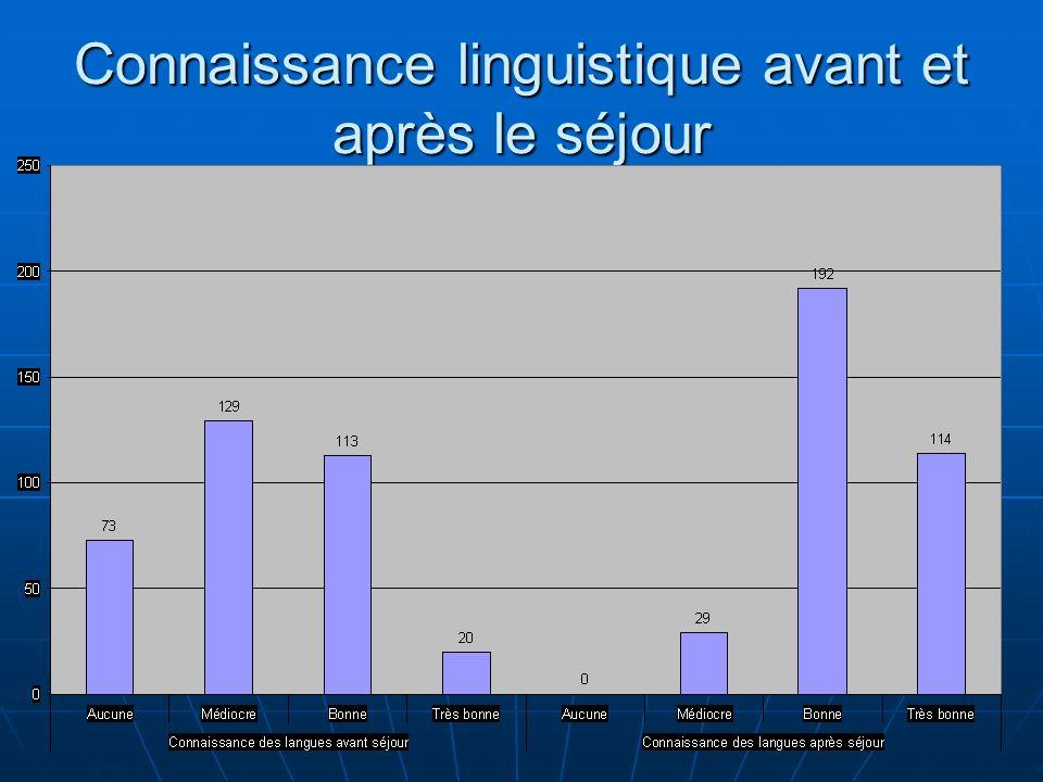 Connaissance linguistique avant et après le séjour