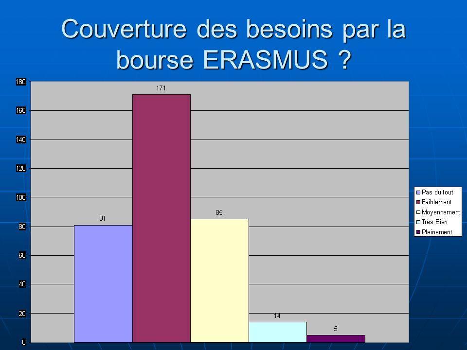 Couverture des besoins par la bourse ERASMUS