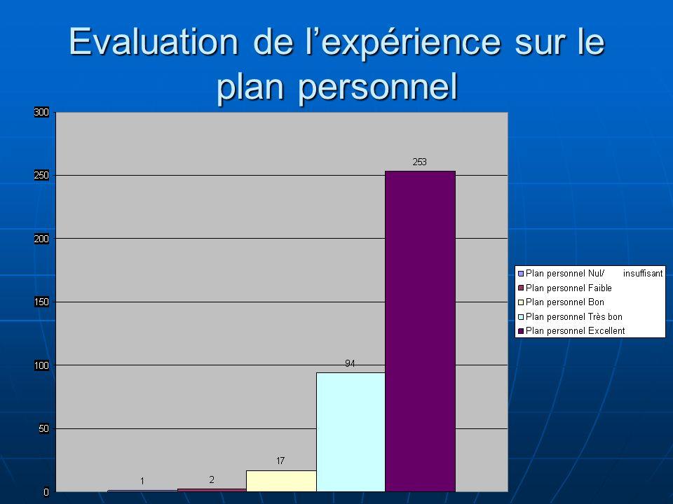 Evaluation de l'expérience sur le plan personnel