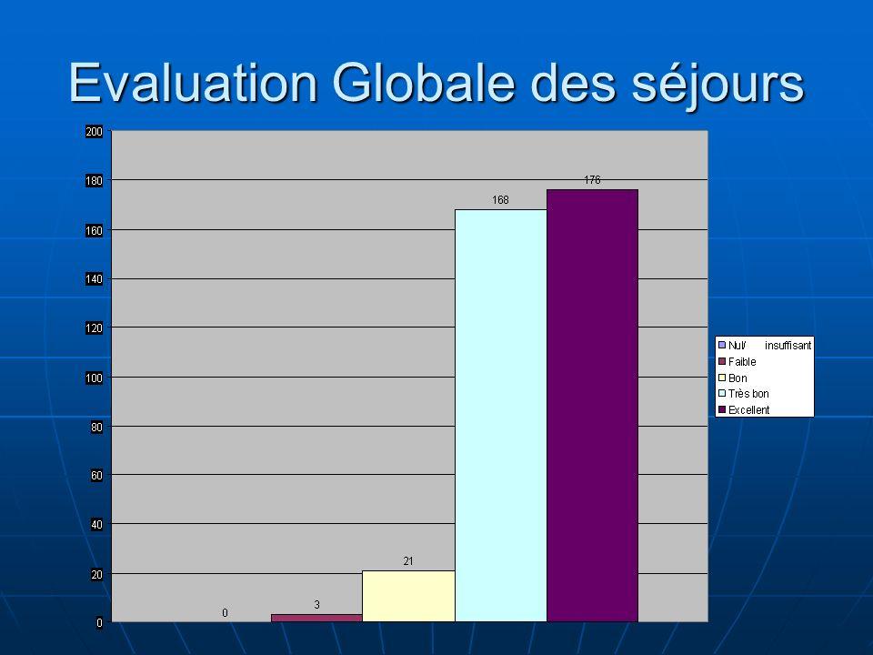 Evaluation Globale des séjours