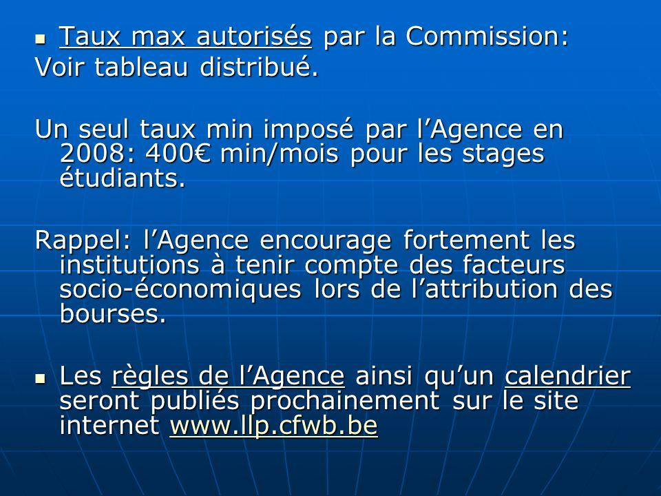 Taux max autorisés par la Commission: Voir tableau distribué.